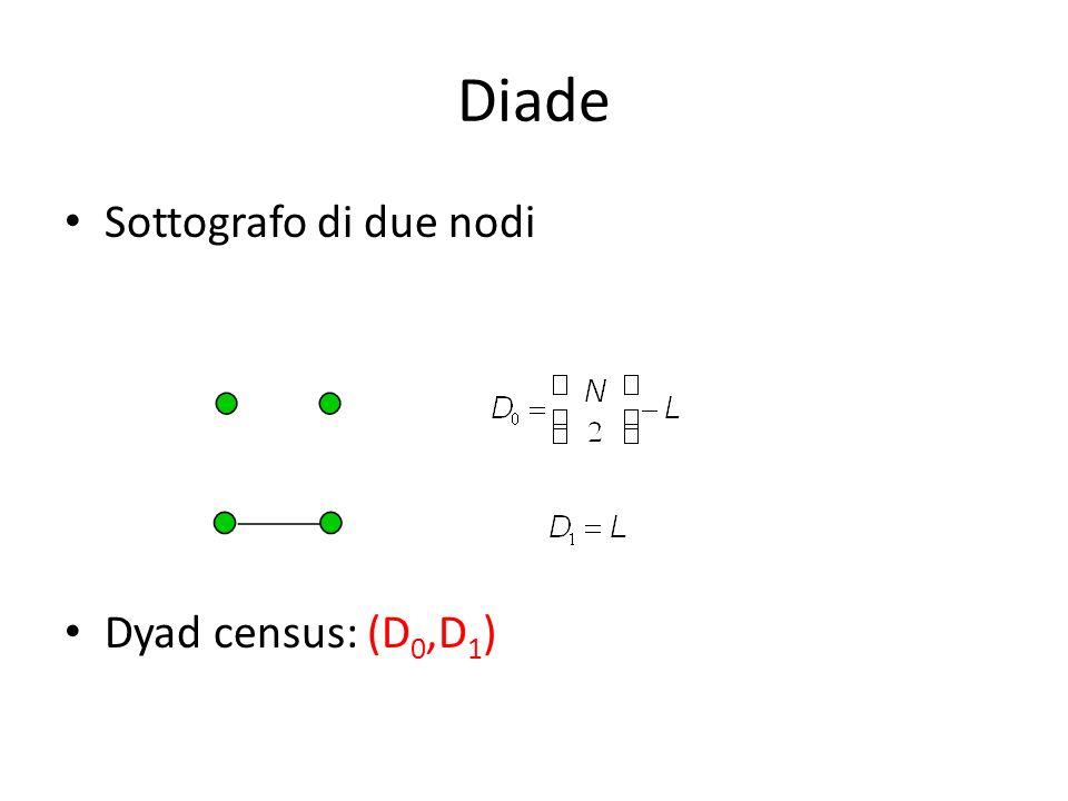 Diade Sottografo di due nodi Dyad census: (D 0,D 1 )