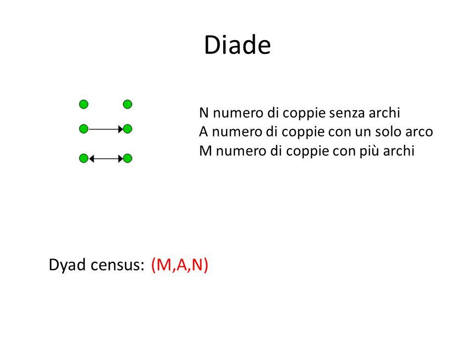 Diade N numero di coppie senza archi A numero di coppie con un solo arco M numero di coppie con più archi Dyad census: (M,A,N)