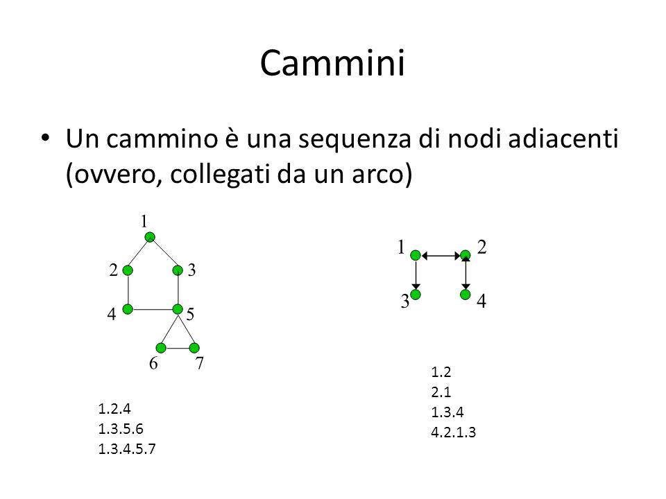 Cammini Un cammino è una sequenza di nodi adiacenti (ovvero, collegati da un arco) 1.2.4 1.3.5.6 1.3.4.5.7 1.2 2.1 1.3.4 4.2.1.3