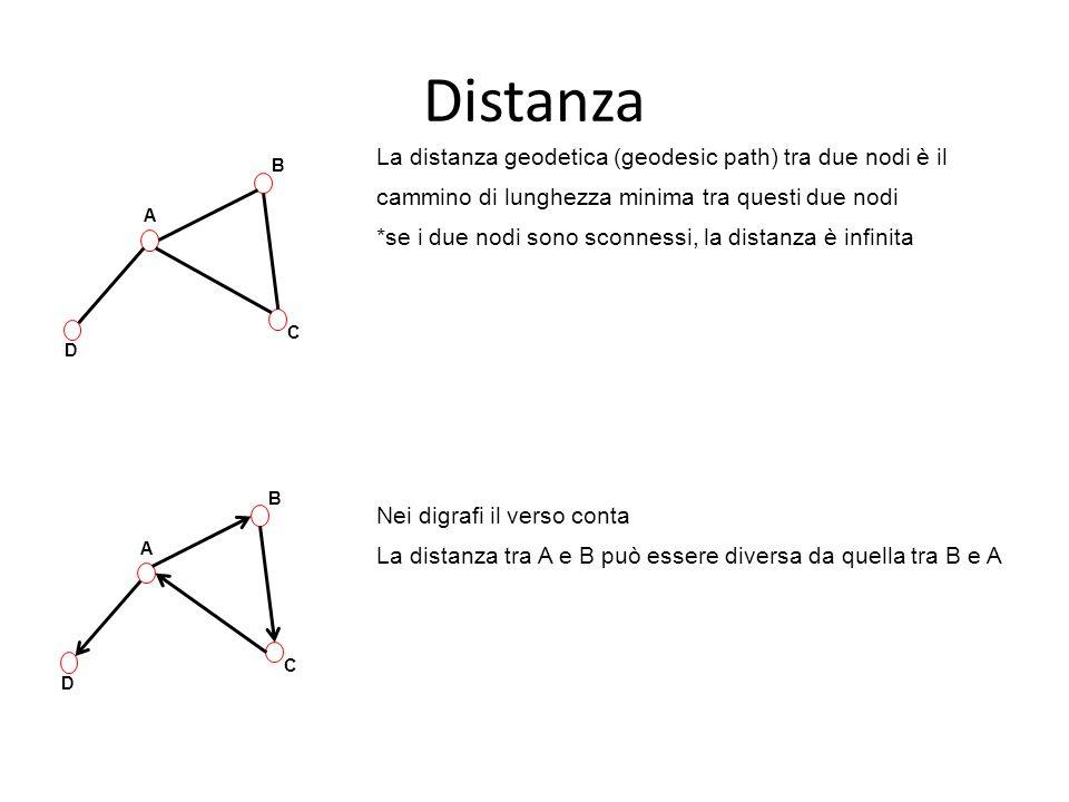 La distanza geodetica (geodesic path) tra due nodi è il cammino di lunghezza minima tra questi due nodi *se i due nodi sono sconnessi, la distanza è i