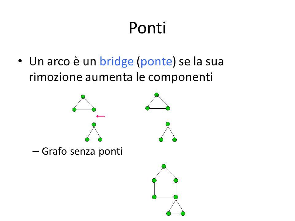 Ponti Un arco è un bridge (ponte) se la sua rimozione aumenta le componenti – Grafo senza ponti
