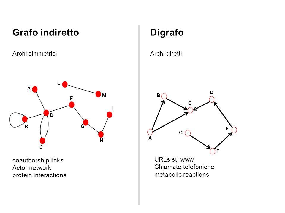 Archi simmetrici URLs su www Chiamate telefoniche metabolic reactions Grafo indirettoDigrafo A B D C L M F G H I Archi diretti coauthorship links Acto