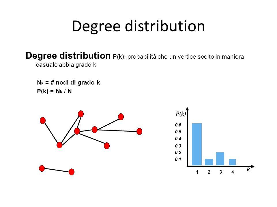 Degree distribution Degree distribution P(k): probabilità che un vertice scelto in maniera casuale abbia grado k N k = # nodi di grado k P(k) = N k /