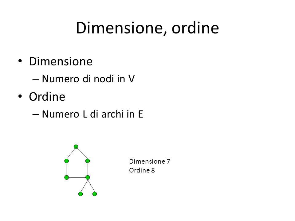 Dimensione, ordine Dimensione – Numero di nodi in V Ordine – Numero L di archi in E Dimensione 7 Ordine 8