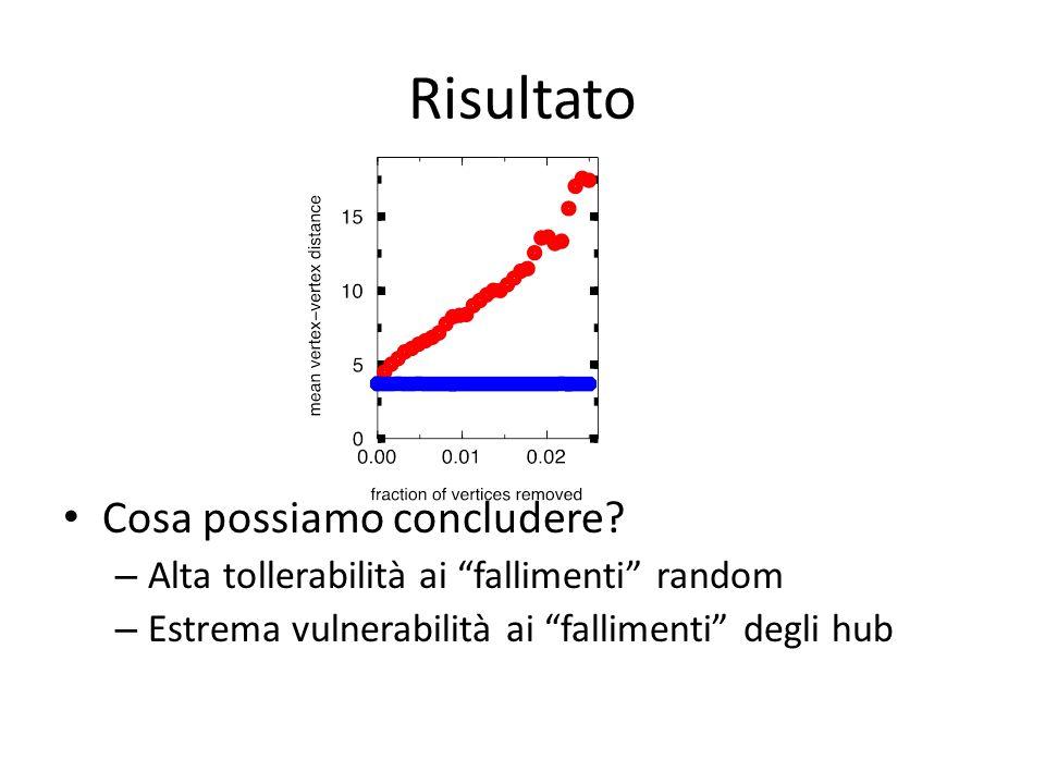 Risultato Cosa possiamo concludere? – Alta tollerabilità ai fallimenti random – Estrema vulnerabilità ai fallimenti degli hub