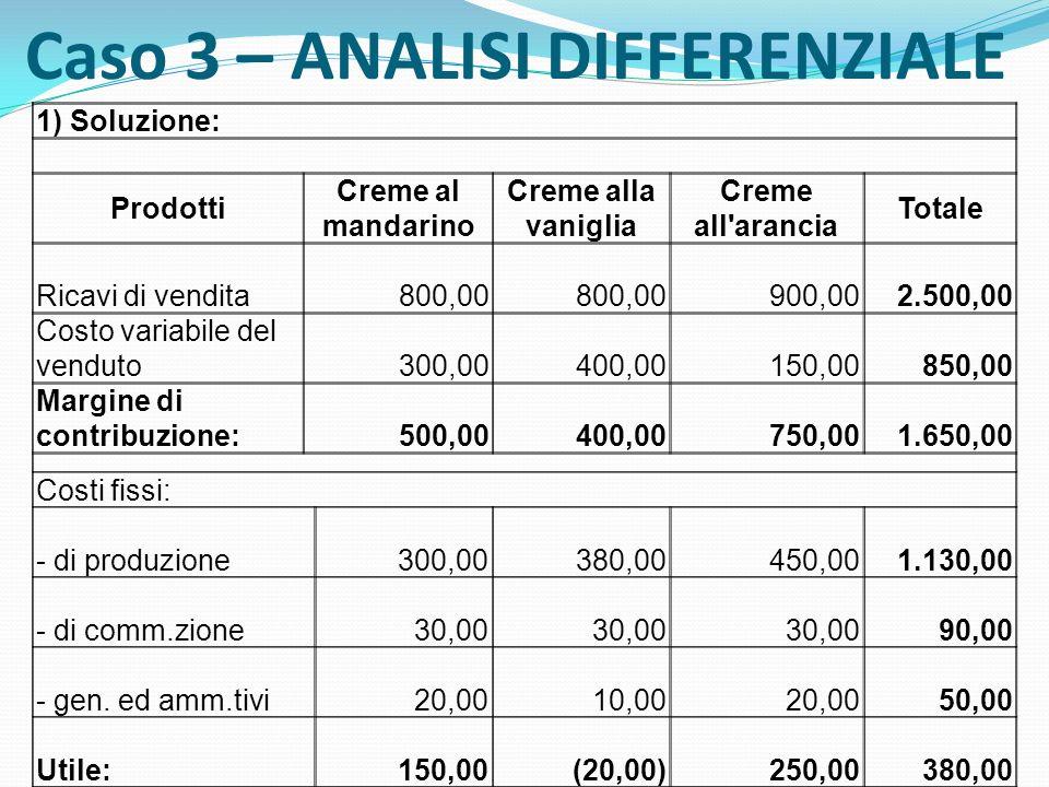 Caso 3 – ANALISI DIFFERENZIALE 1) Soluzione: Prodotti Creme al mandarino Creme alla vaniglia Creme all'arancia Totale Ricavi di vendita 800,00 900,00