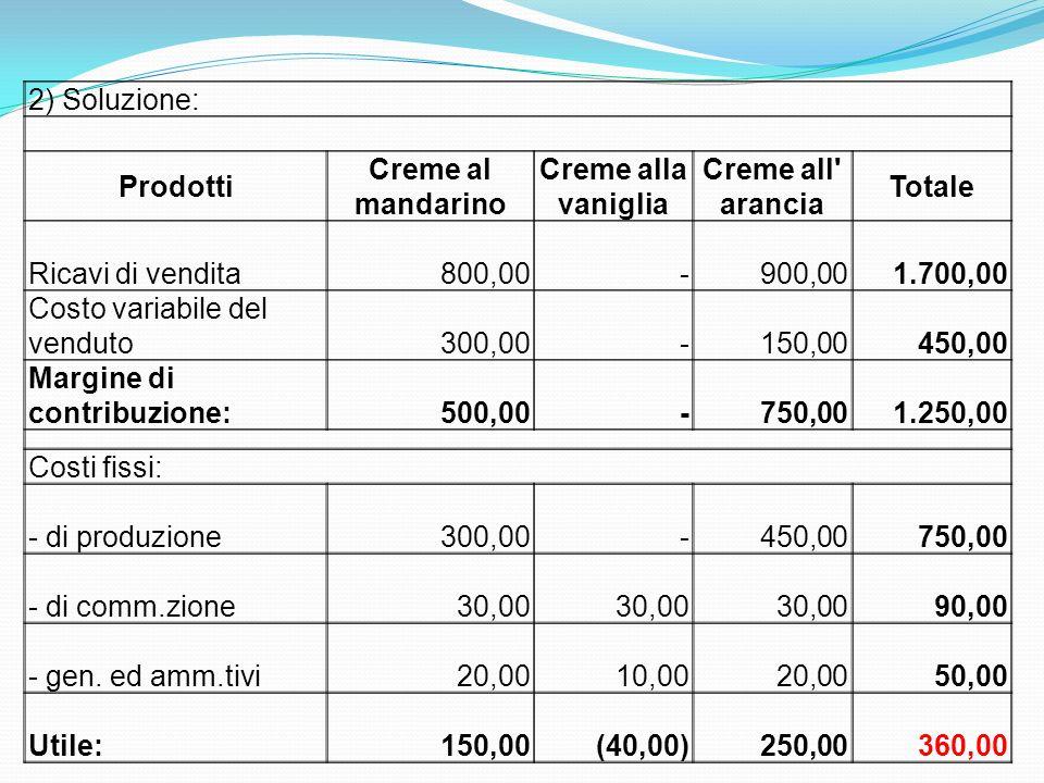 2) Soluzione: Prodotti Creme al mandarino Creme alla vaniglia Creme all' arancia Totale Ricavi di vendita 800,00 - 900,00 1.700,00 Costo variabile del