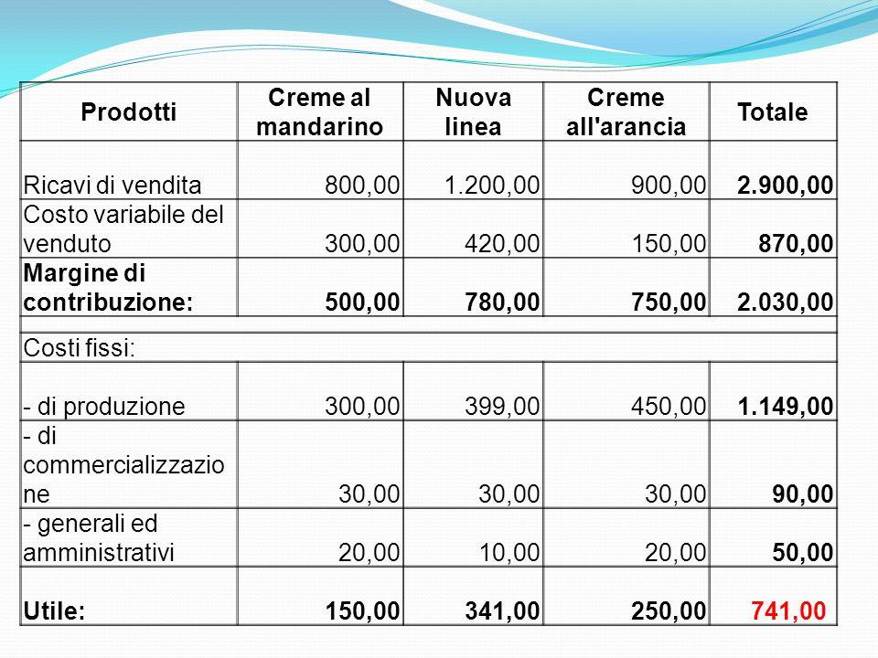 Prodotti Creme al mandarino Nuova linea Creme all'arancia Totale Ricavi di vendita 800,00 1.200,00 900,00 2.900,00 Costo variabile del venduto 300,00