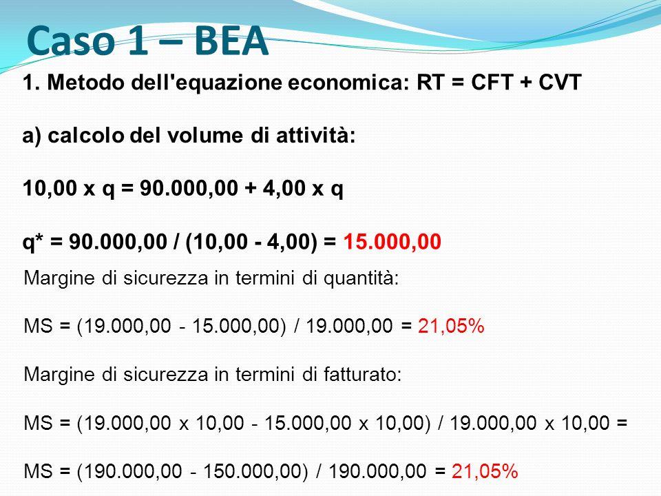 Caso 1 – BEA 1.Metodo dell'equazione economica: RT = CFT + CVT a) calcolo del volume di attività: 10,00 x q = 90.000,00 + 4,00 x q q* = 90.000,00 / (1