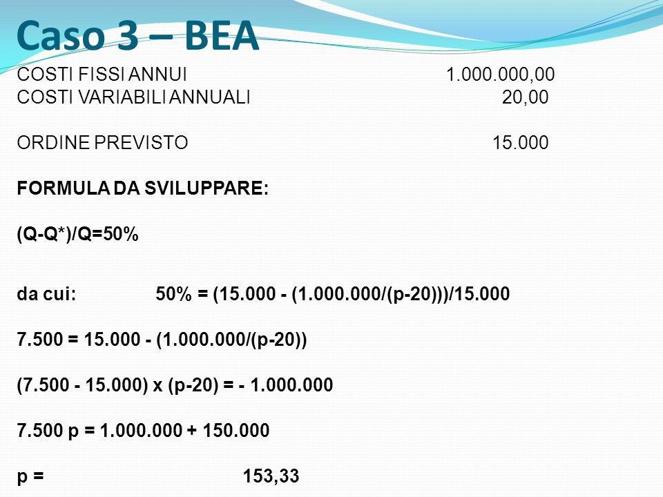 Caso 3 – BEA COSTI FISSI ANNUI 1.000.000,00 COSTI VARIABILI ANNUALI 20,00 ORDINE PREVISTO 15.000 FORMULA DA SVILUPPARE: (Q-Q*)/Q=50% da cui:50% = (15.