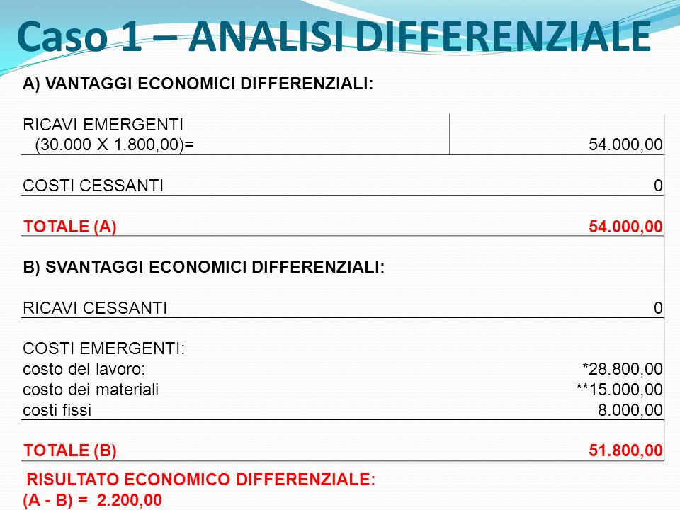 Caso 1 – ANALISI DIFFERENZIALE A) VANTAGGI ECONOMICI DIFFERENZIALI: RICAVI EMERGENTI (30.000 X 1.800,00)=54.000,00 COSTI CESSANTI0 TOTALE (A) 54.000,0