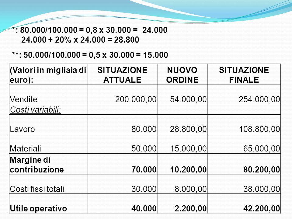 (Valori in migliaia di euro): SITUAZIONE ATTUALE NUOVO ORDINE SITUAZIONE FINALE Vendite 200.000,00 54.000,00 254.000,00 Costi variabili: Lavoro80.000