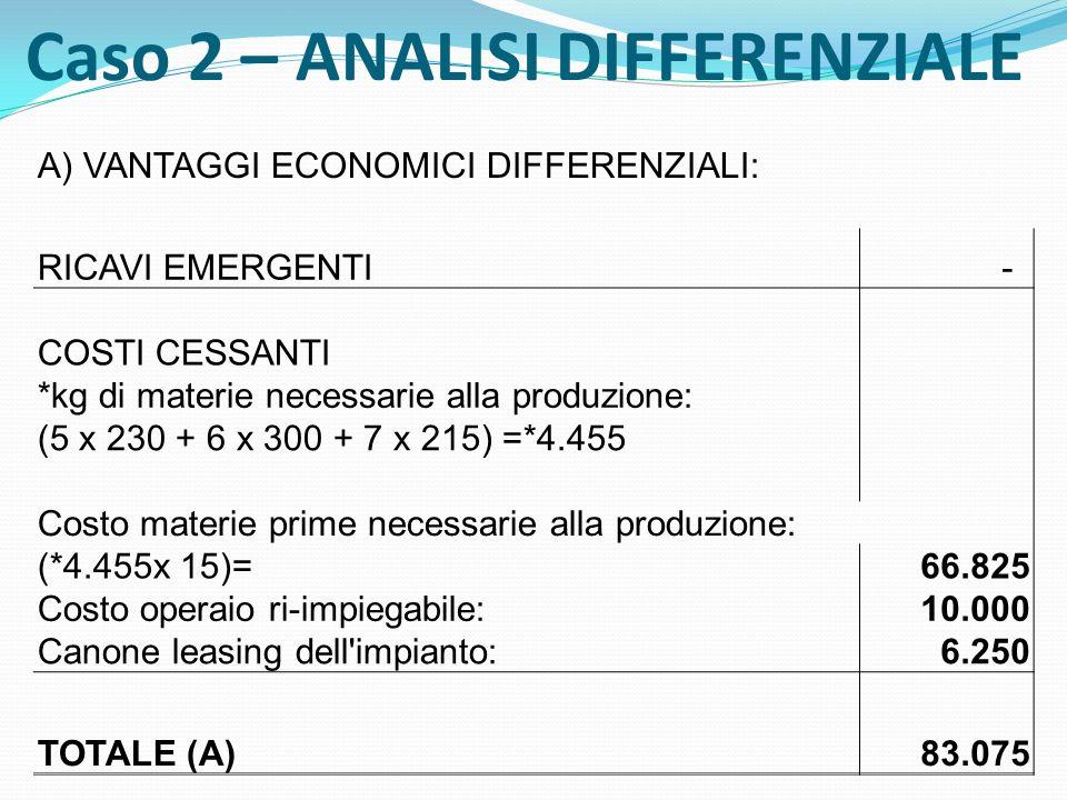 B) SVANTAGGI ECONOMICI DIFFERENZIALI: RICAVI CESSANTI0 COSTI EMERGENTI: Costo della mescola: (19 x 4.455) = 84.645 Costo aggiuntivo del trasporto: (5% x 84.645) = 4.232,25 Costi aggiuntivi di logistica 9.000,00 TOTALE (B) 97.877,25 RISULTATO ECONOMICO DIFFERENZIALE: (A - B) = - 14.802,25