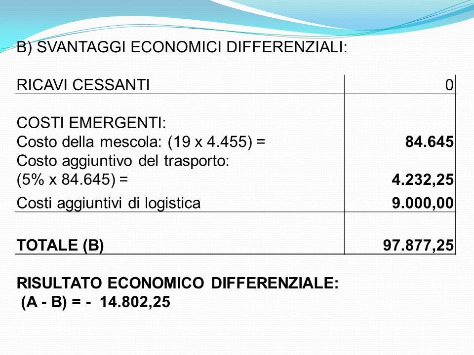 B) SVANTAGGI ECONOMICI DIFFERENZIALI: RICAVI CESSANTI0 COSTI EMERGENTI: Costo della mescola: (19 x 4.455) = 84.645 Costo aggiuntivo del trasporto: (5%
