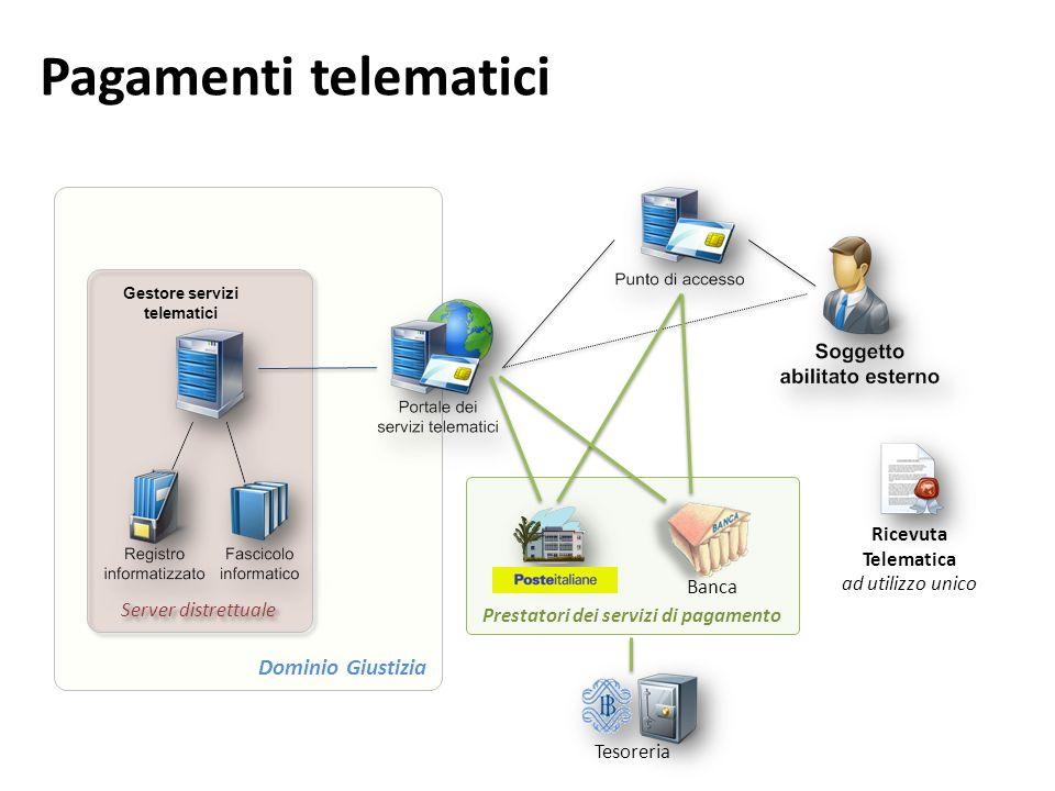 Pagamenti telematici Dominio Giustizia Server distrettuale Gestore servizi telematici Prestatori dei servizi di pagamento Tesoreria Banca Ricevuta Tel
