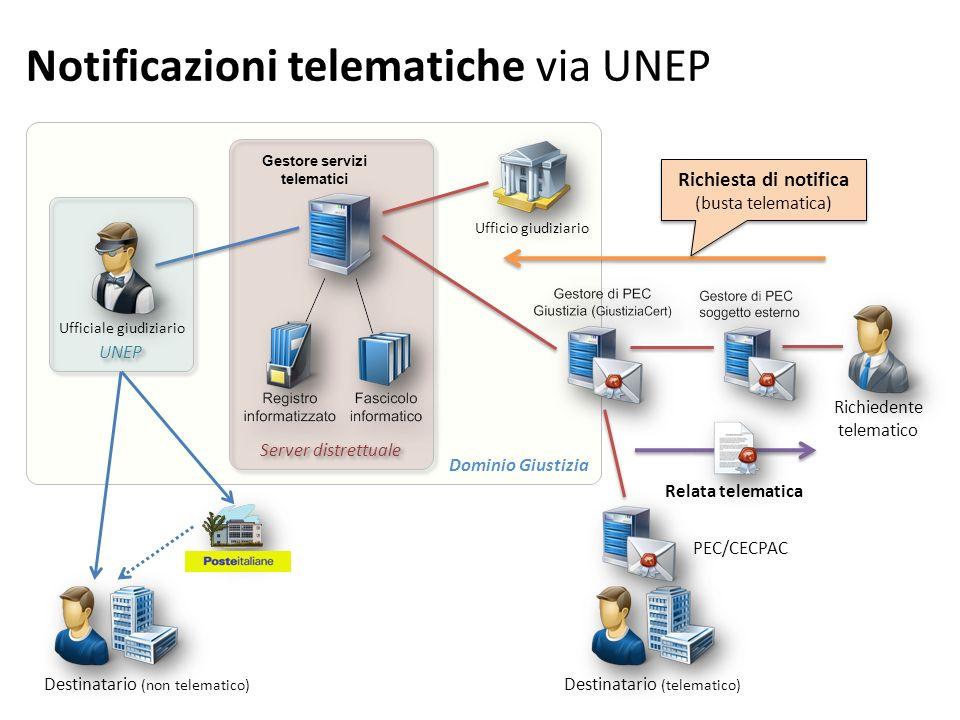 Notificazioni telematiche via UNEP Dominio Giustizia Server distrettuale Gestore servizi telematici UNEP Ufficiale giudiziario Richiedente telematico