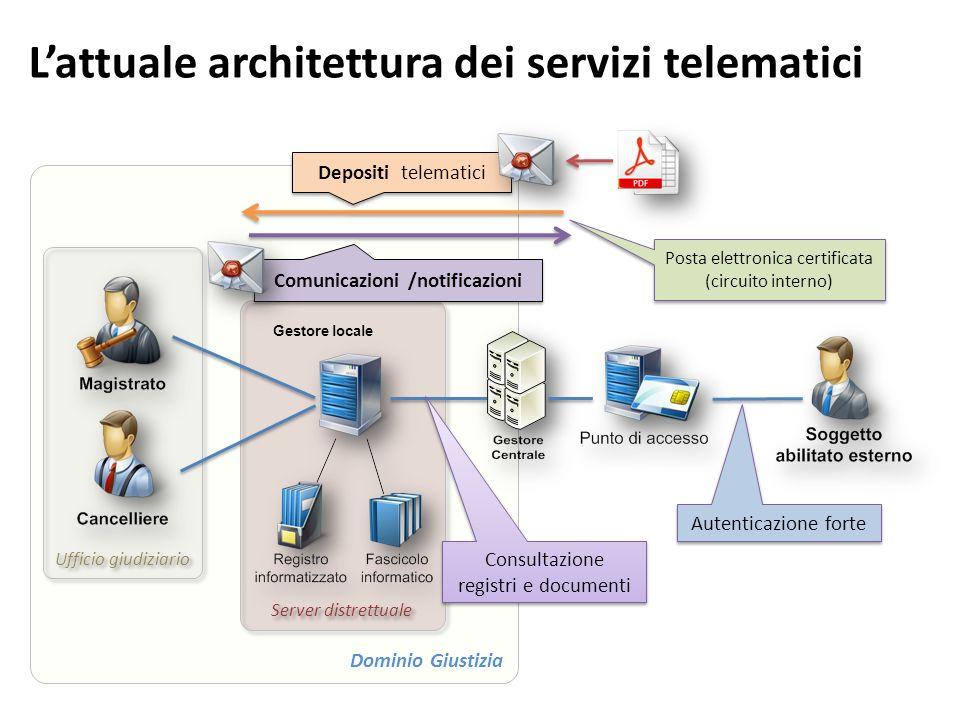 Lattuale architettura dei servizi telematici Dominio Giustizia Ufficio giudiziario Server distrettuale Gestore locale Depositi telematici Comunicazion