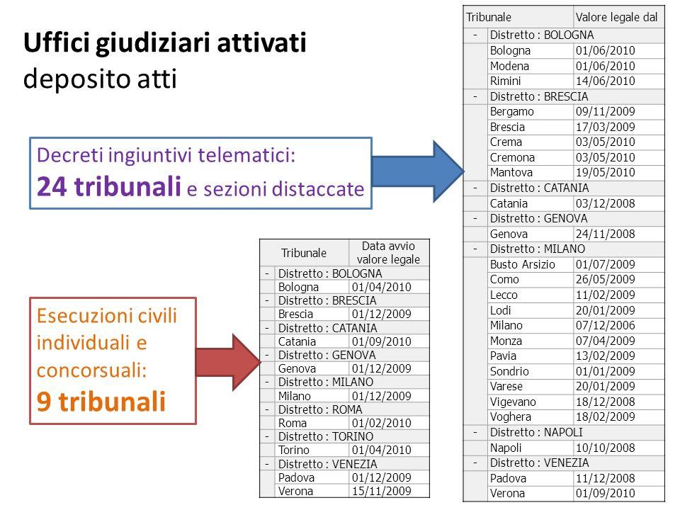 Uffici giudiziari attivati comunicazioni e notificazioni telematiche Ufficio Data avvio valore legale Totale inviate Destinatari unici -Distretto : BOLOGNA Tribunale di Modena02/09/20102.886713 Tribunale di Rimini16/09/20102.562507 -Distretto : MILANO Corte d Appello di Milano01/07/20108.9533.584 Tribunale di Milano01/06/2009409.0589.375 Tribunale di Monza01/07/201010.6322.562 TOTALI434.05510.940 A valore legale