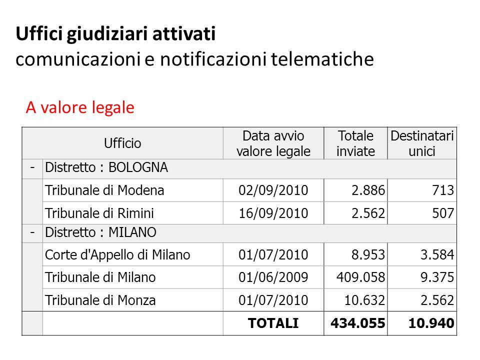 Uffici giudiziari attivati comunicazioni e notificazioni telematiche Ufficio Data avvio valore legale Totale inviate Destinatari unici -Distretto : BO