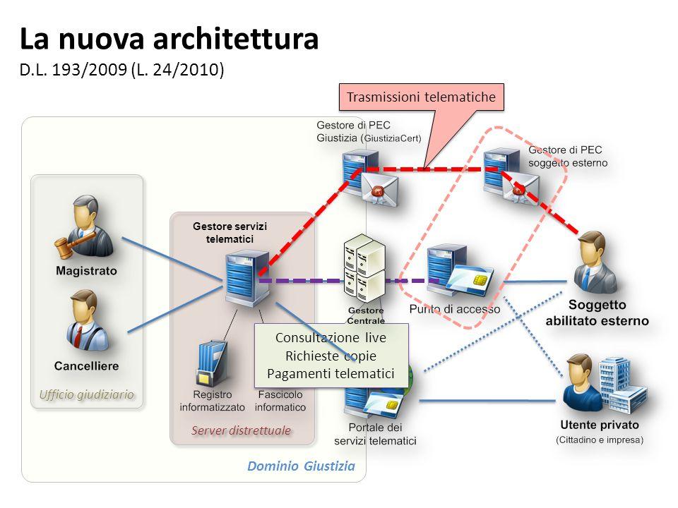 La nuova architettura D.L. 193/2009 (L. 24/2010) Dominio Giustizia Ufficio giudiziario Server distrettuale Gestore servizi telematici Trasmissioni tel
