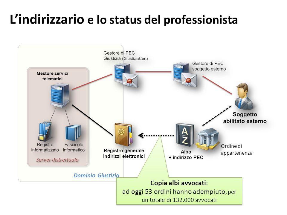 Lindirizzario e lo status del professionista Dominio Giustizia Server distrettuale Gestore servizi telematici Registro generale Indirizzi elettronici