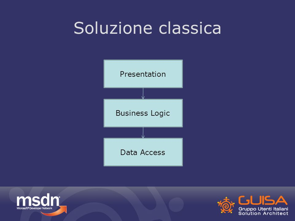 Presentation Business Logic Data Access Soluzione classica