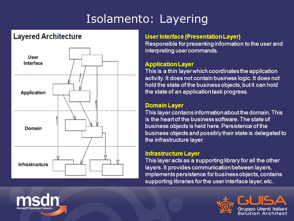 Isolamento: Layering User Interface (Presentation Layer) Responsible for presenting information to the user and interpreting user commands.