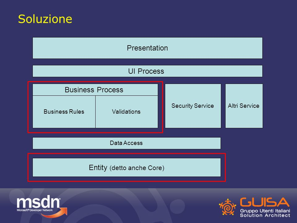 Soluzione UI Process Data Access Business Rules Entity (detto anche Core) Presentation Security ServiceAltri Service Business Process Validations