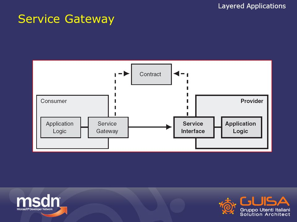 Service Gateway Layered Applications
