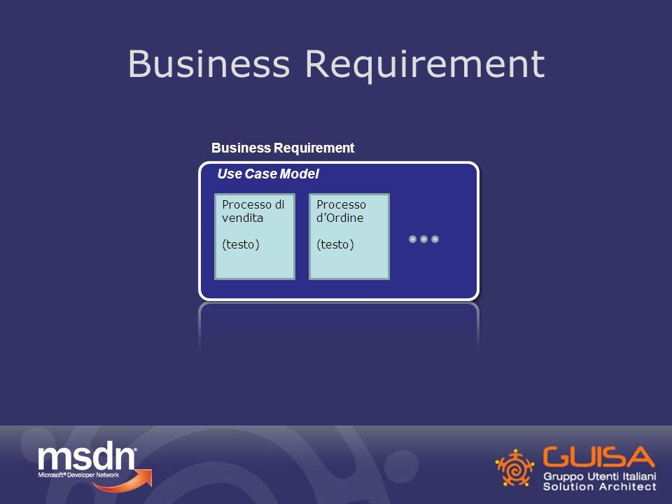 Business Modeling Processo di vendita (testo) Processo dOrdine (testo) Use Case Model Business Modeling Order Custome r Product 1 1..* Domain Model Business Requirement Gli Use case, i termini, i concetti ispirano il Domain Model