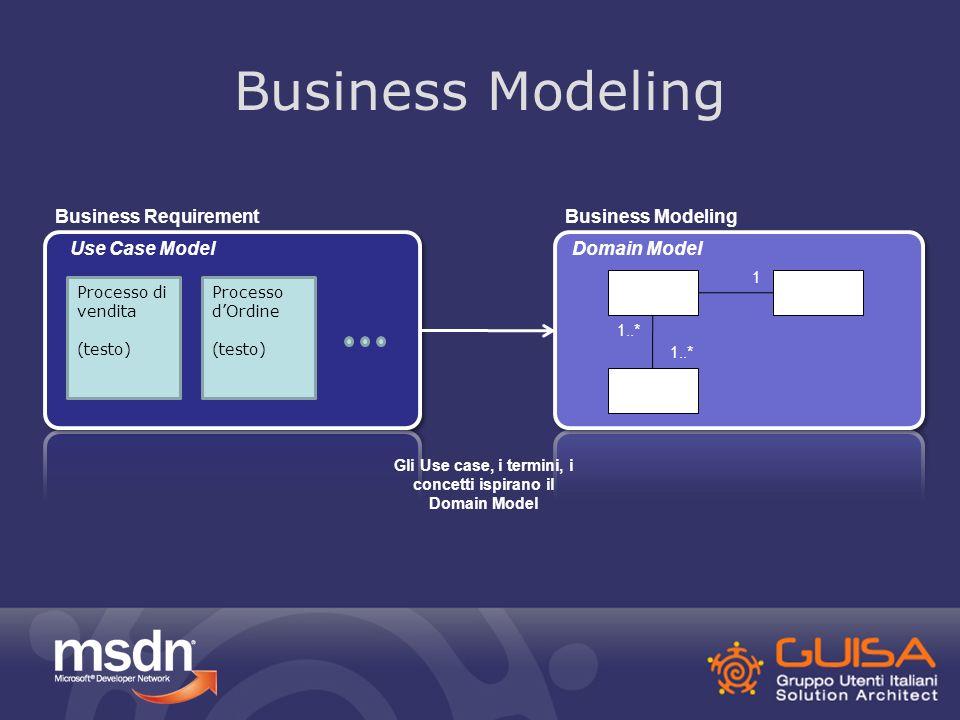 Software Design Business ModelingSoftware Design Order Custome r Product 1 1..* I concetti del Dominio ispirano nomi e comportamenti delle classi del software Object ModelDomain Model