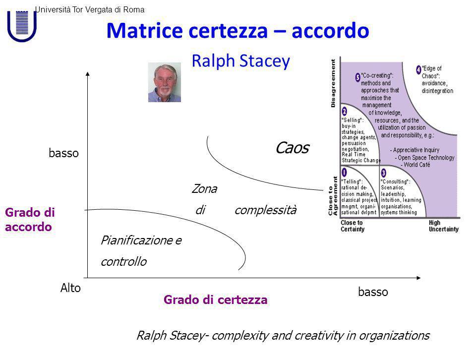 Università Tor Vergata di Roma Matrice certezza – accordo Ralph Stacey Grado di accordo Grado di certezza basso Alto basso Pianificazione e controllo Caos Zona di complessità Ralph Stacey- complexity and creativity in organizations