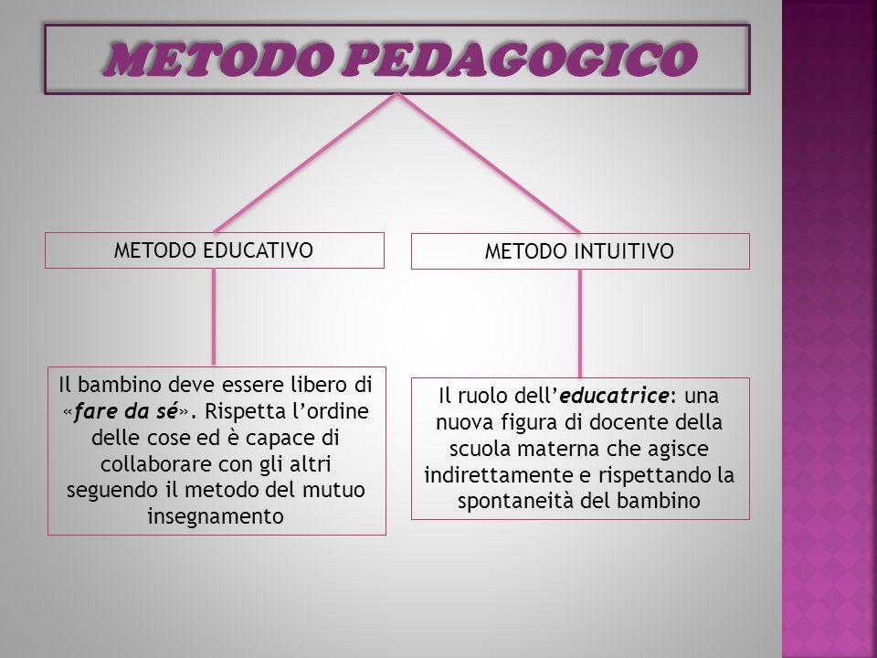 METODO PEDAGOGICO METODO EDUCATIVO METODO INTUITIVO Il bambino deve essere libero di «fare da sé». Rispetta lordine delle cose ed è capace di collabor
