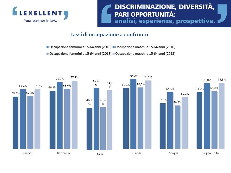 Tassi di occupazione a confronto