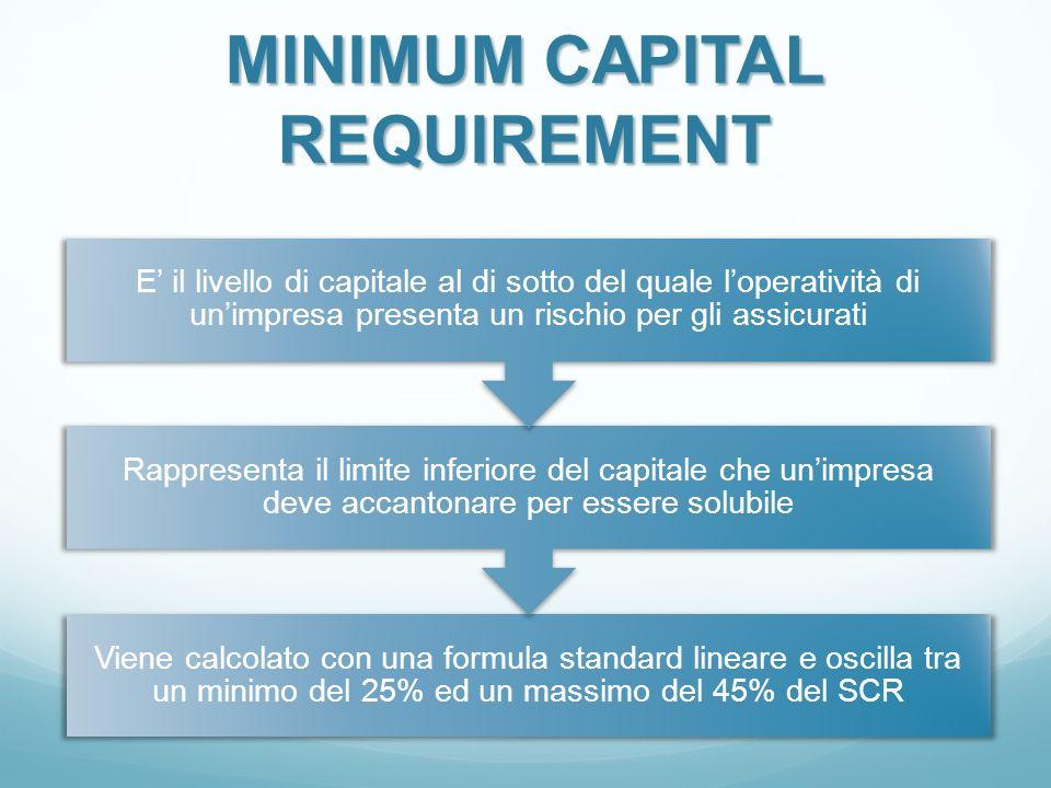 MINIMUMCAPITAL REQUIREMENT MINIMUM CAPITAL REQUIREMENT Viene calcolato con una formula standard lineare e oscilla tra un minimo del 25% ed un massimo