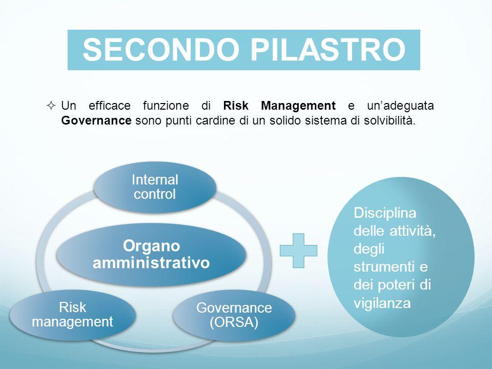 SECONDO PILASTRO Un efficace funzione di Risk Management e unadeguata Governance sono punti cardine di un solido sistema di solvibilità. Organo ammini