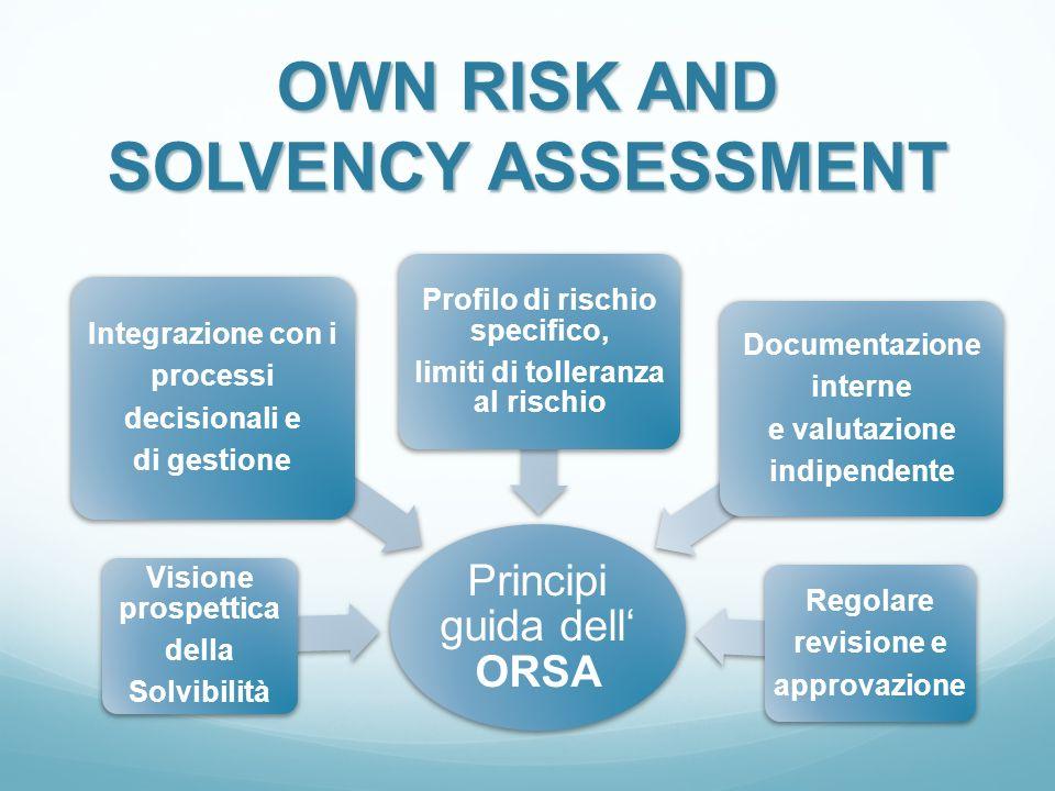 OWN RISK AND SOLVENCY ASSESSMENT Principi guida dell ORSA Integrazione con i processi decisionali e di gestione Visione prospettica della Solvibilità