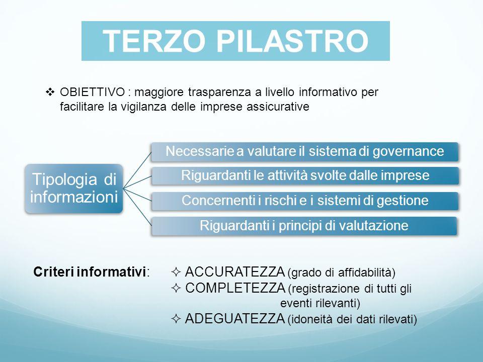 SECONDO PILASTRO TERZO PILASTRO OBIETTIVO : maggiore trasparenza a livello informativo per facilitare la vigilanza delle imprese assicurative Tipologi