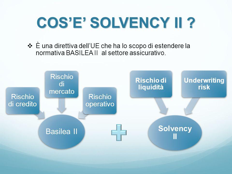 COSE SOLVENCY II ? È una direttiva dellUE che ha lo scopo di estendere la normativa BASILEA II al settore assicurativo. Basilea II Rischio di credito