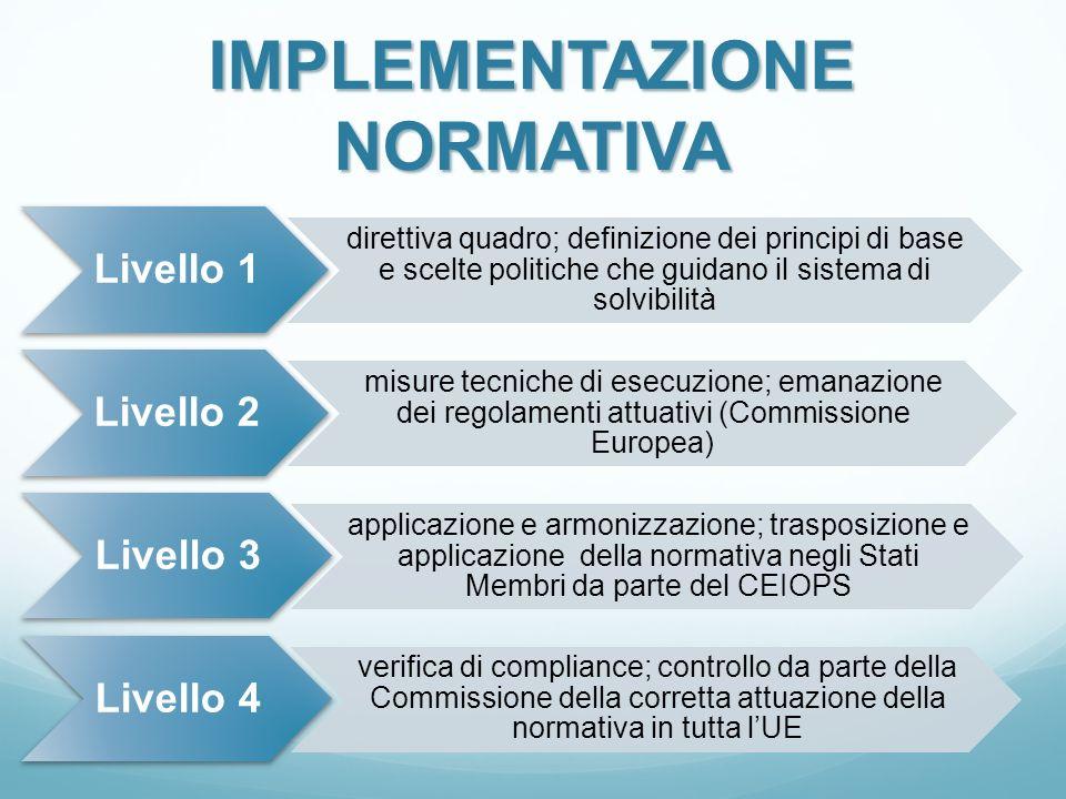 IMPLEMENTAZIONE NORMATIVA Livello 1 direttiva quadro; definizione dei principi di base e scelte politiche che guidano il sistema di solvibilità Livell