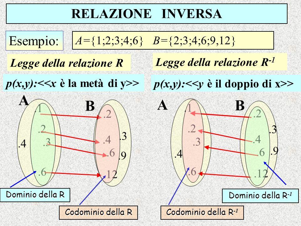 Esempio: RELAZIONE INVERSA A= 1;2;3;4;6 B= 2;3;4;6;9,12.2 B.1.3.4.6.2.3.4 A.6.9.12.2 B.1.3.4.6.2.3.4 A.6.9.12 Legge della relazione R p(x,y): > Legge