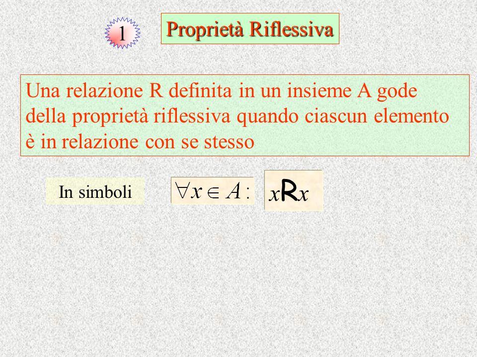 1 Proprietà Riflessiva xRxxRx Una relazione R definita in un insieme A gode della proprietà riflessiva quando ciascun elemento è in relazione con se s
