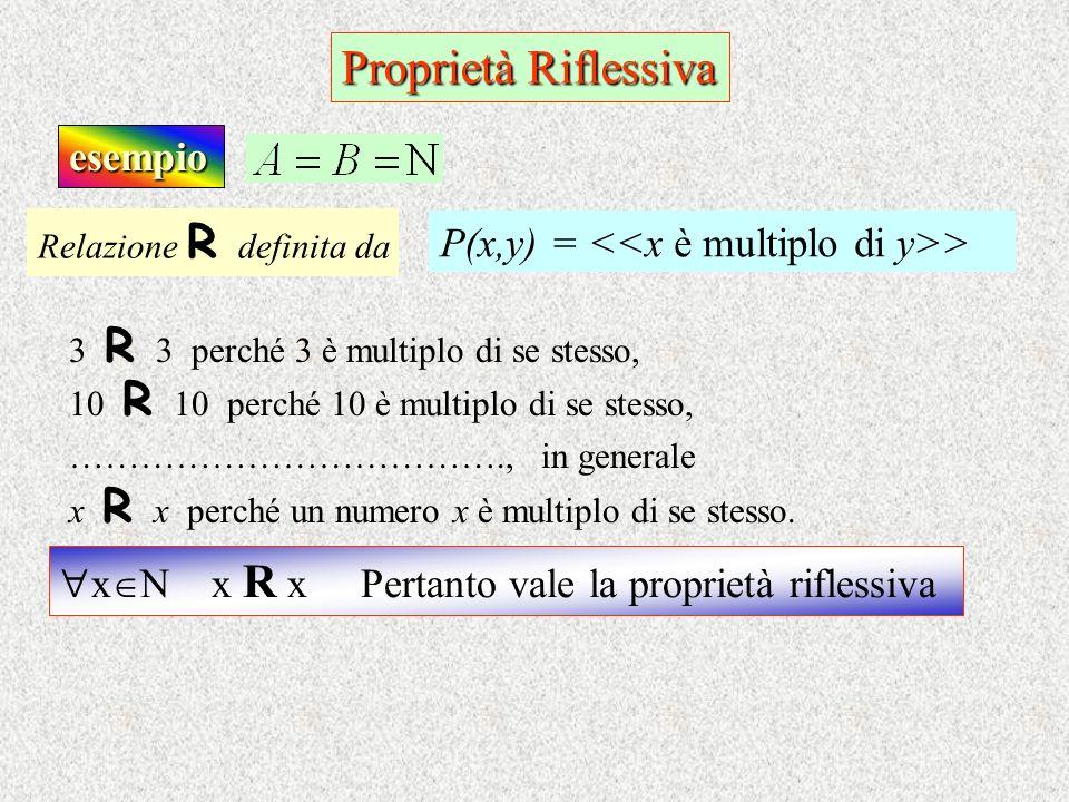 Proprietà Riflessiva esempio Relazione R d efinita da P(x,y) = > 3 R 3 perché 3 è multiplo di se stesso, 10 R 1 0 perché 10 è multiplo di se stesso, …