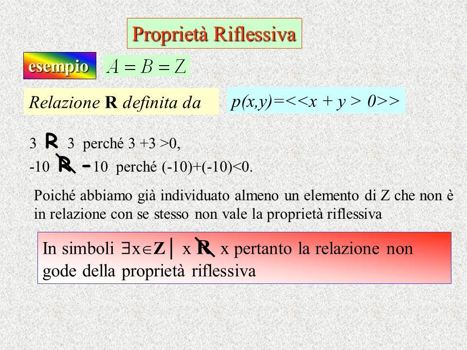 Proprietà Riflessiva esempio Relazione R definita da p(x,y)= 0>> 3 R 3 perché 3 +3 >0, Poiché abbiamo già individuato almeno un elemento di Z che non