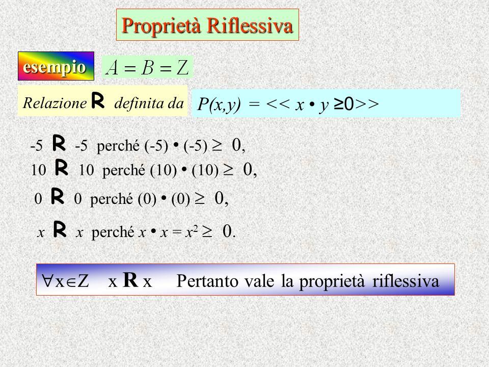 Proprietà Riflessiva esempio -5 R - 5 perché (-5) (-5) 0, 10 R 1 0 perché (10) (10) 0, 0 R 0 perché (0) (0) 0, x R x perché x x = x 2 0. Relazione R d