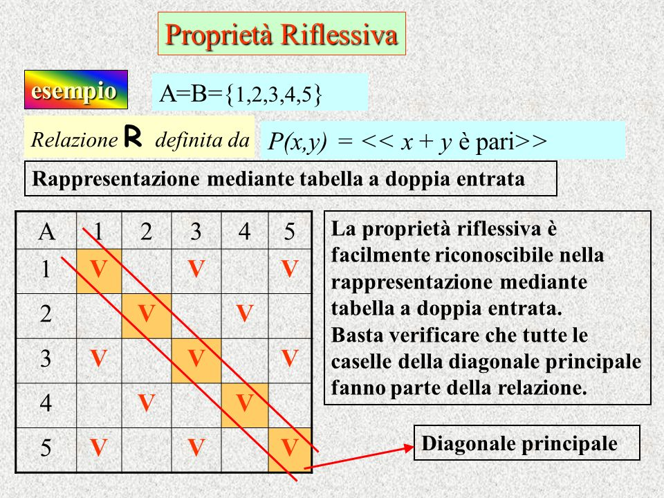 Proprietà Riflessiva esempio Relazione R d efinita da P(x,y) = > A=B={ 1,2,3,4,5 } Rappresentazione mediante tabella a doppia entrata A12345 1VVV 2VV