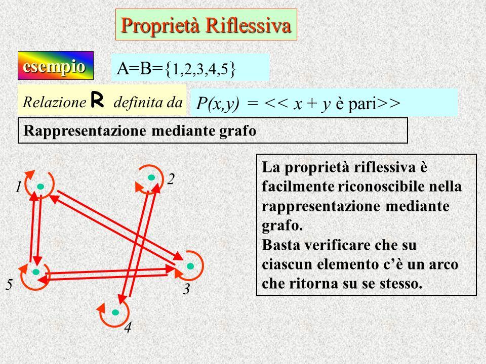 Proprietà Riflessiva esempio Relazione R d efinita da P(x,y) = > A=B={ 1,2,3,4,5 } Rappresentazione mediante grafo La proprietà riflessiva è facilment
