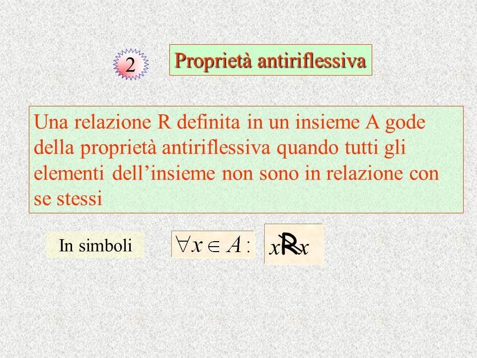 2 Proprietà antiriflessiva Una relazione R definita in un insieme A gode della proprietà antiriflessiva quando tutti gli elementi dellinsieme non sono