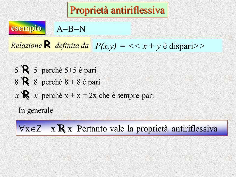 esempio Relazione R d efinita da P(x,y) = > A=B=N Proprietà antiriflessiva In generale 5 R 5 perché 5+5 è pari 8 R 8 perché 8 + 8 è pari x R x perché