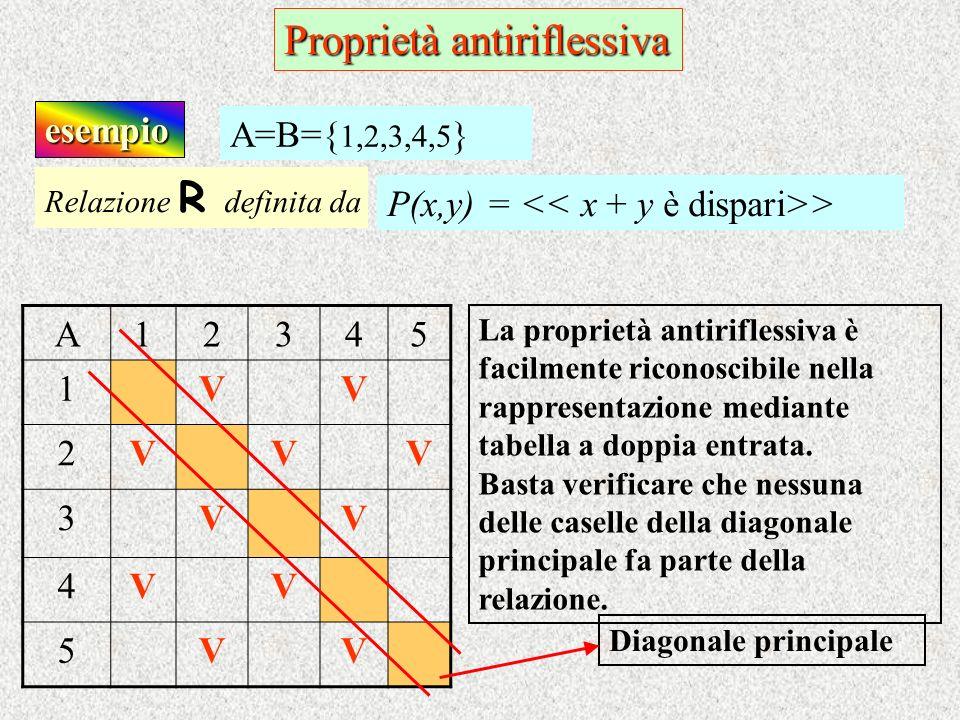 esempio Relazione R d efinita da P(x,y) = > A=B={ 1,2,3,4,5 } A12345 1VV 2VVV 3VV 4VV 5VV La proprietà antiriflessiva è facilmente riconoscibile nella